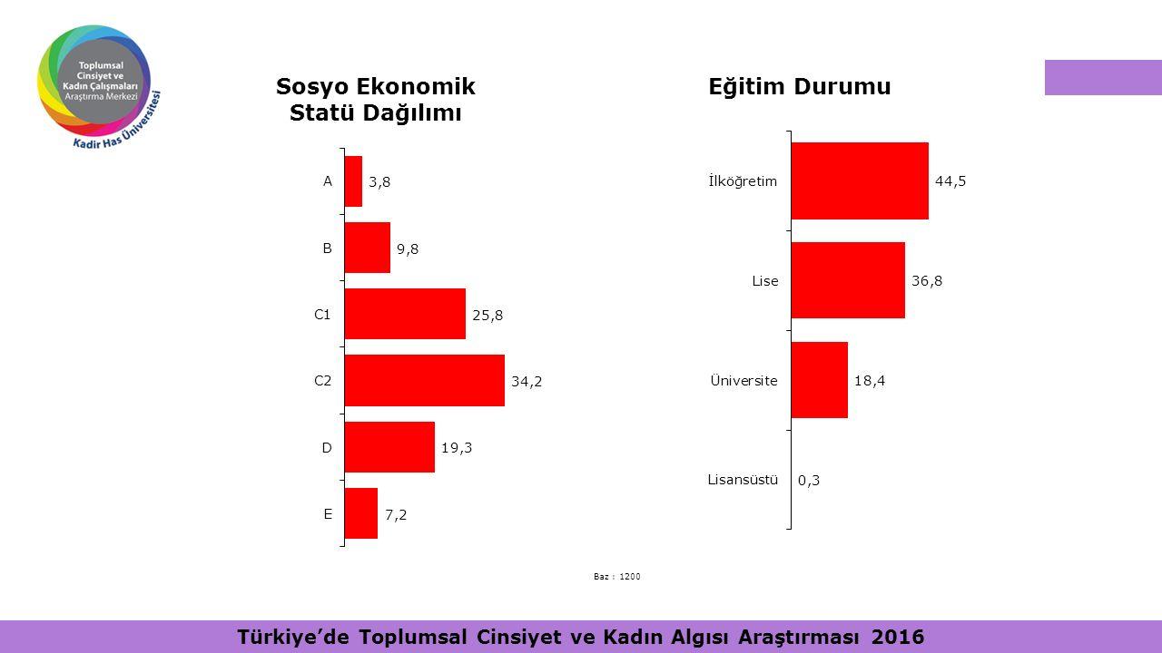 Sosyo Ekonomik Statü Dağılımı Baz : 1200 Eğitim Durumu Türkiye'de Toplumsal Cinsiyet ve Kadın Algısı Araştırması 2016