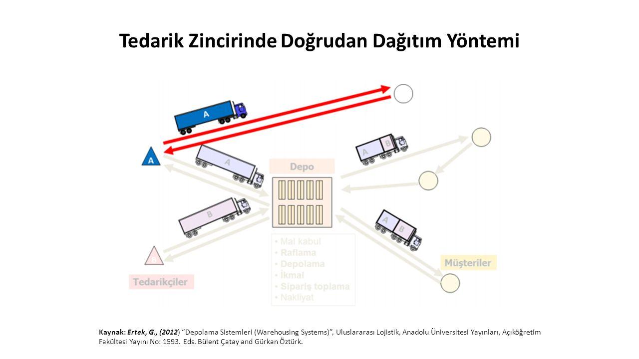 """Tedarik Zincirinde Doğrudan Dağıtım Yöntemi Kaynak: Ertek, G., (2012) """"Depolama Sistemleri (Warehousing Systems)"""", Uluslararası Lojistik, Anadolu Üniv"""