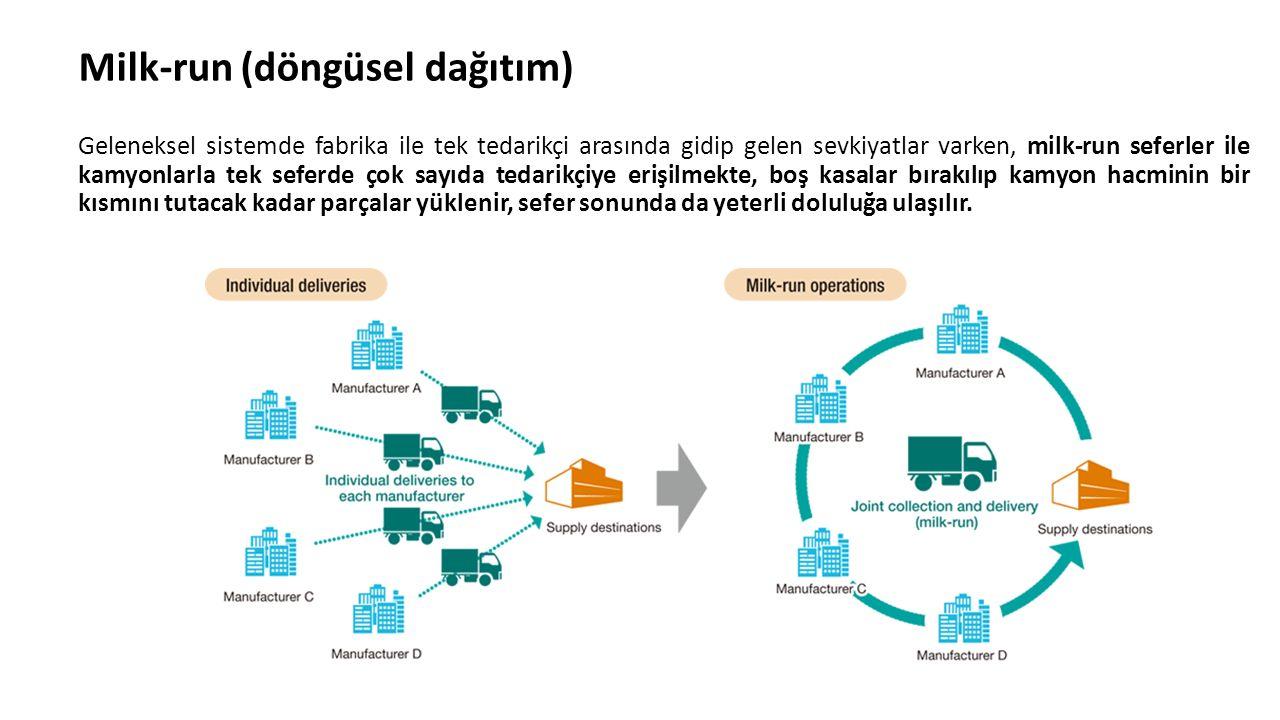 Milk-run (döngüsel dağıtım) Geleneksel sistemde fabrika ile tek tedarikçi arasında gidip gelen sevkiyatlar varken, milk-run seferler ile kamyonlarla t