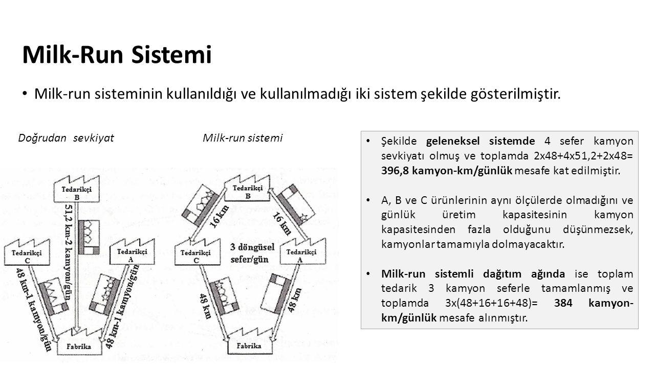 Milk-Run Sistemi Milk-run sisteminin kullanıldığı ve kullanılmadığı iki sistem şekilde gösterilmiştir. Doğrudan sevkiyatMilk-run sistemi Şekilde gelen