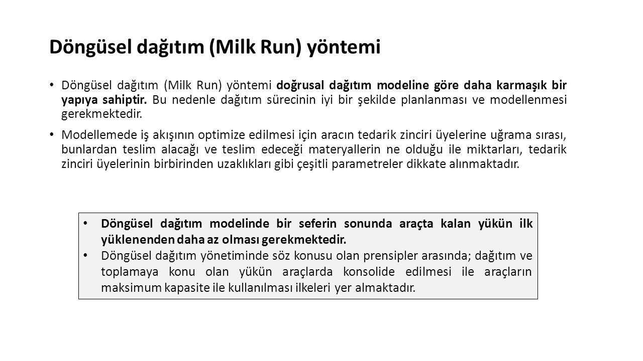 Döngüsel dağıtım (Milk Run) yöntemi Döngüsel dağıtım (Milk Run) yöntemi doğrusal dağıtım modeline göre daha karmaşık bir yapıya sahiptir. Bu nedenle d