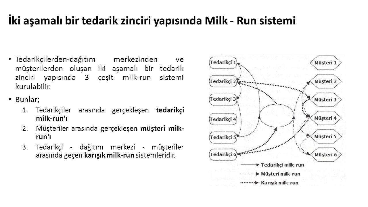İki aşamalı bir tedarik zinciri yapısında Milk - Run sistemi Tedarikçilerden-dağıtım merkezinden ve müşterilerden oluşan iki aşamalı bir tedarik zinci