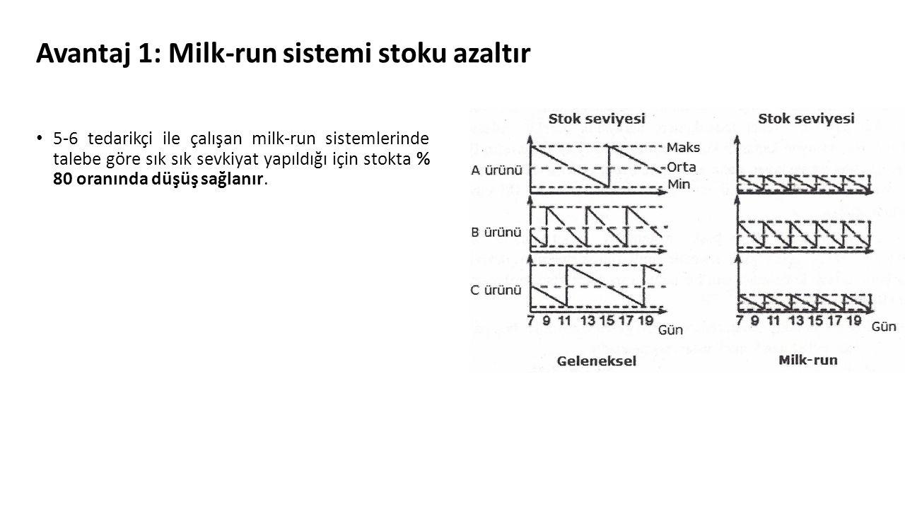 Avantaj 1: Milk-run sistemi stoku azaltır 5-6 tedarikçi ile çalışan milk-run sistemlerinde talebe göre sık sık sevkiyat yapıldığı için stokta % 80 ora