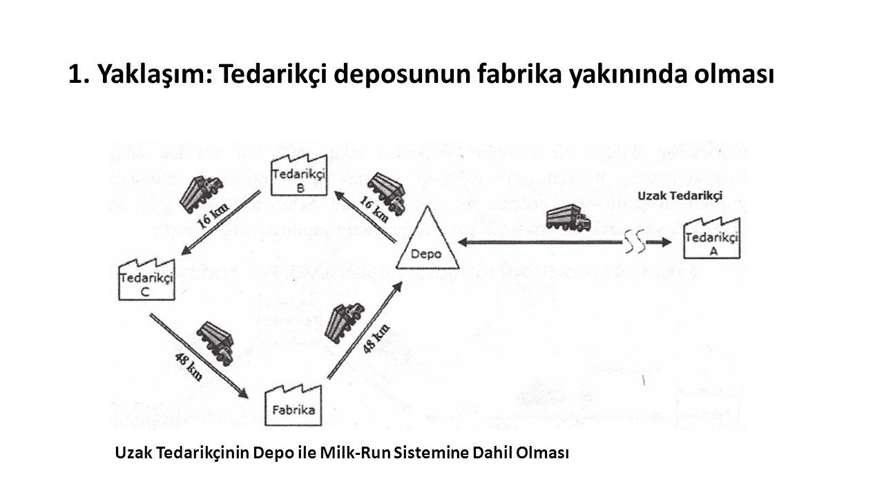 1. Yaklaşım: Tedarikçi deposunun fabrika yakınında olması Uzak Tedarikçinin Depo ile Milk-Run Sistemine Dahil Olması
