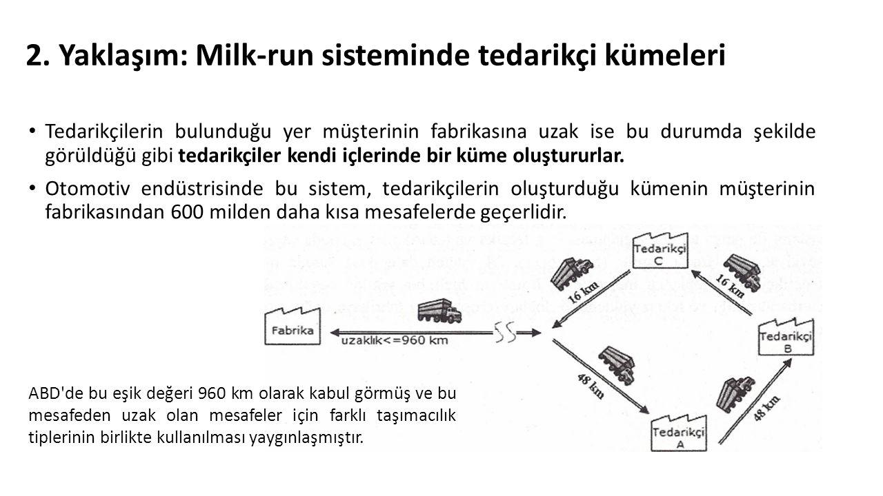 2. Yaklaşım: Milk-run sisteminde tedarikçi kümeleri Tedarikçilerin bulunduğu yer müşterinin fabrikasına uzak ise bu durumda şekilde görüldüğü gibi ted