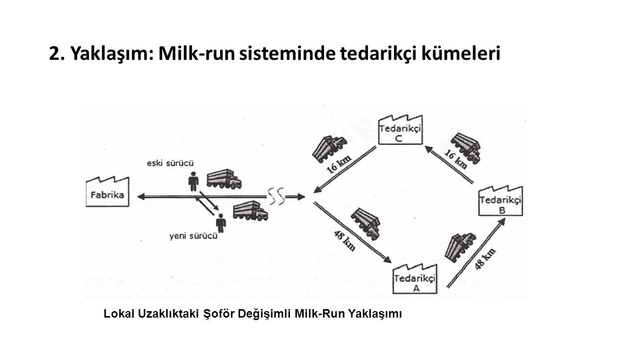 2. Yaklaşım: Milk-run sisteminde tedarikçi kümeleri Lokal Uzaklıktaki Şoför Değişimli Milk-Run Yaklaşımı
