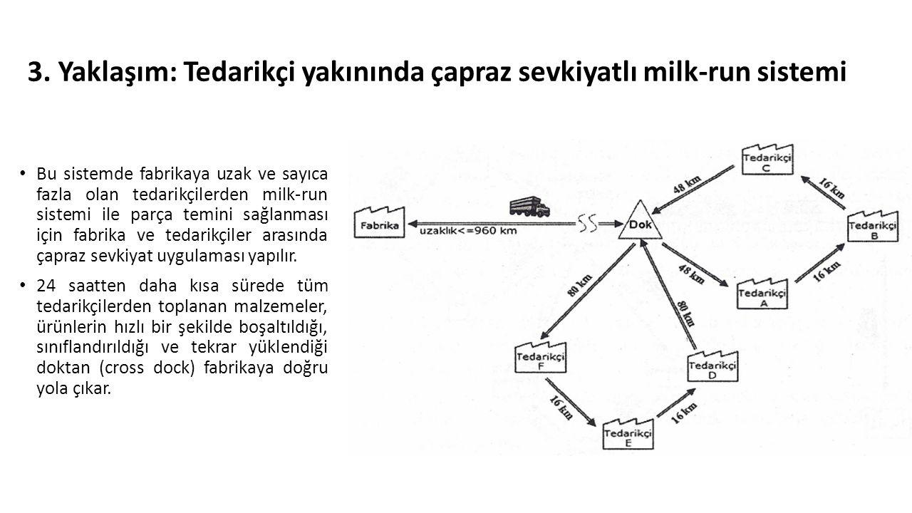 3. Yaklaşım: Tedarikçi yakınında çapraz sevkiyatlı milk-run sistemi Bu sistemde fabrikaya uzak ve sayıca fazla olan tedarikçilerden milk-run sistemi i