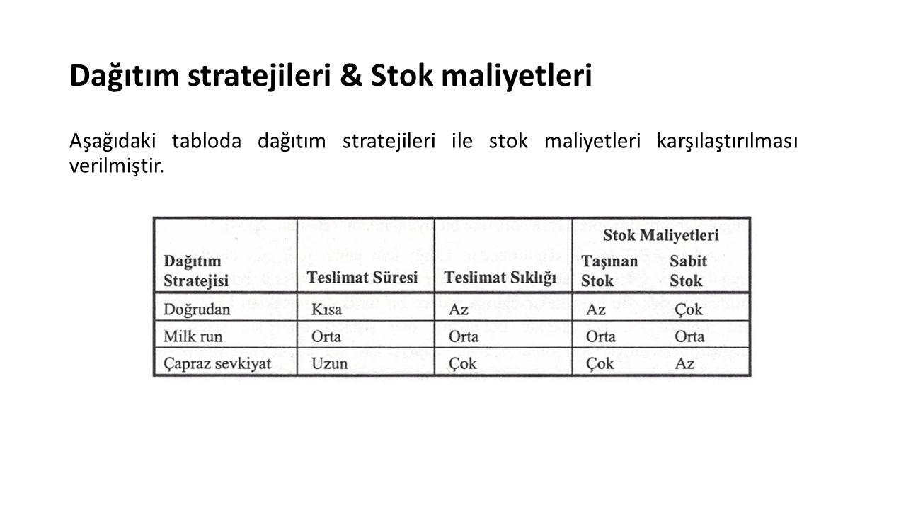 Dağıtım stratejileri & Stok maliyetleri Aşağıdaki tabloda dağıtım stratejileri ile stok maliyetleri karşılaştırılması verilmiştir.