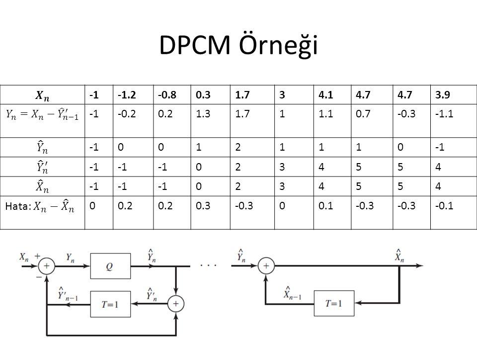 DPCM Örneği -1.2-0.80.31.734.14.7 3.9 -0.20.21.31.711.10.7-0.3-1.1 00121110 0234554 0234554 00.2 0.3-0.300.1-0.3 -0.1