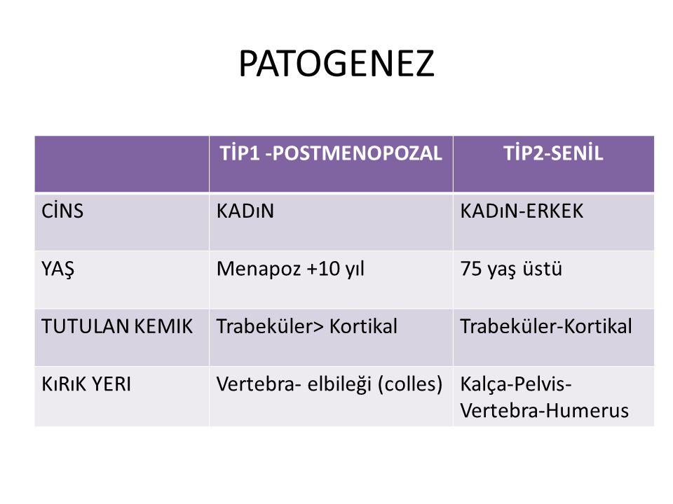 PATOGENEZ TİP1 -POSTMENOPOZALTİP2-SENİL CİNSKADıNKADıN-ERKEK YAŞMenapoz +10 yıl75 yaş üstü TUTULAN KEMIKTrabeküler> KortikalTrabeküler-Kortikal KıRıK