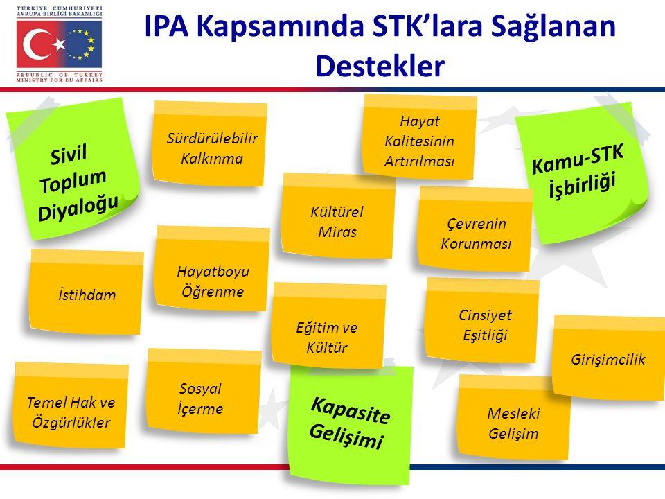 IPA Kapsamında STK'lara Sağlanan Destekler Sivil Toplum Diyaloğu Kamu-STK İşbirliği Kapasite Gelişimi Eğitim ve Kültür Mesleki Gelişim Girişimcilik Kü