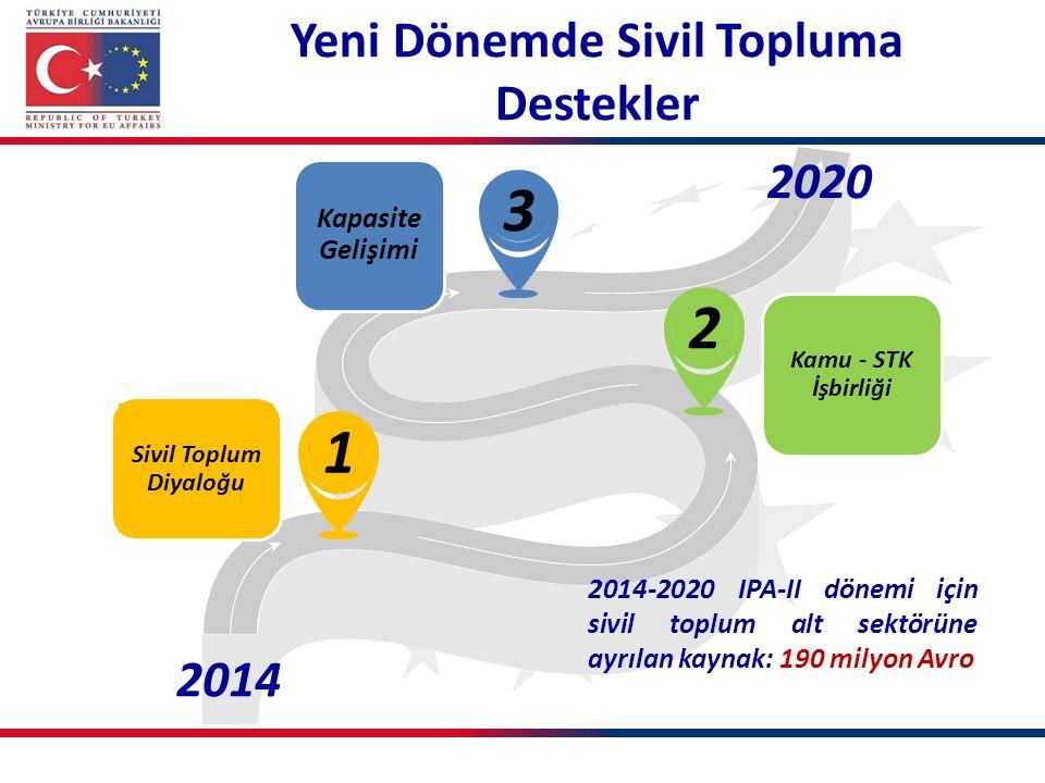 Yeni Dönemde Sivil Topluma Destekler 13 2 2014 2020 2014-2020 IPA-II dönemi için sivil toplum alt sektörüne ayrılan kaynak: 190 milyon Avro Sivil Topl