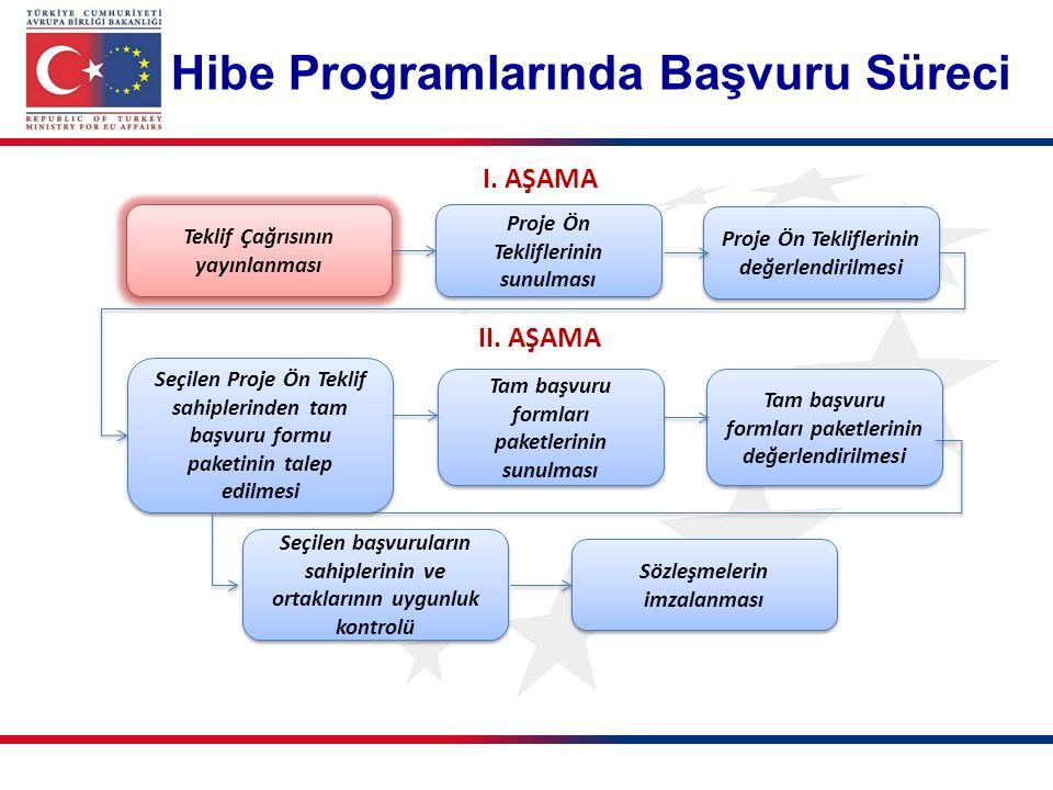 ORTA VADEDE (2017-2018) DUYURULACAK HİBE PROGRAMLARI Hibe Programıİlgili Kurum Hibe Programı Bütçesi Tahmini Proje Sayısı Ortalama Bütçe Sivil Toplum Diyaloğu V Hibe Programı Avrupa Birliği Bakanlığı 6.000.000€30100.000-200.000€ Sivil Toplum Destek Programı Avrupa Birliği Bakanlığı 3.000.000€15-2050.000-150.000€ AB-Türkiye İş Dünyası Diyaloğu (ETCF III) Hibe Programı TOBB2.500.000€10-15200.000 - 250.000€ Genç istihdamının Desteklenmesi, Kadın İstihdamı Desteklenmesi, Hayatboyu Öğrenmenin Desteklenmesi, Dezavantajlı Kişilerin Sosyal Entegrasyonun Geliştirilmesi gibi IPA I kapsamında gerçekleştirilen programların önümüzdeki dönemde de devam etmesi beklenmektedir.