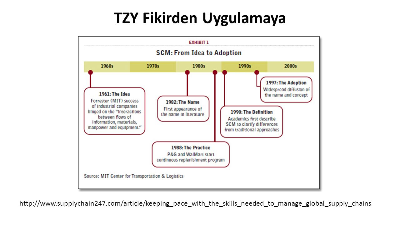TZY Fikirden Uygulamaya http://www.supplychain247.com/article/keeping_pace_with_the_skills_needed_to_manage_global_supply_chains