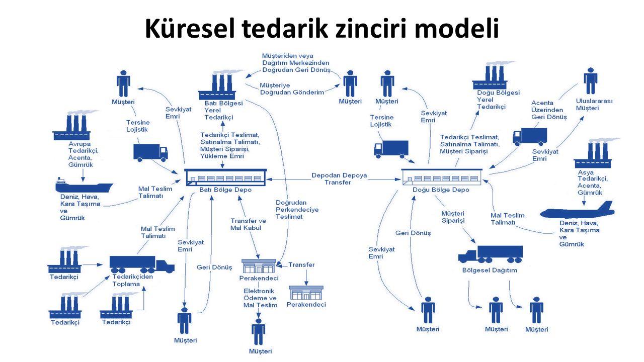 Küresel tedarik zinciri modeli