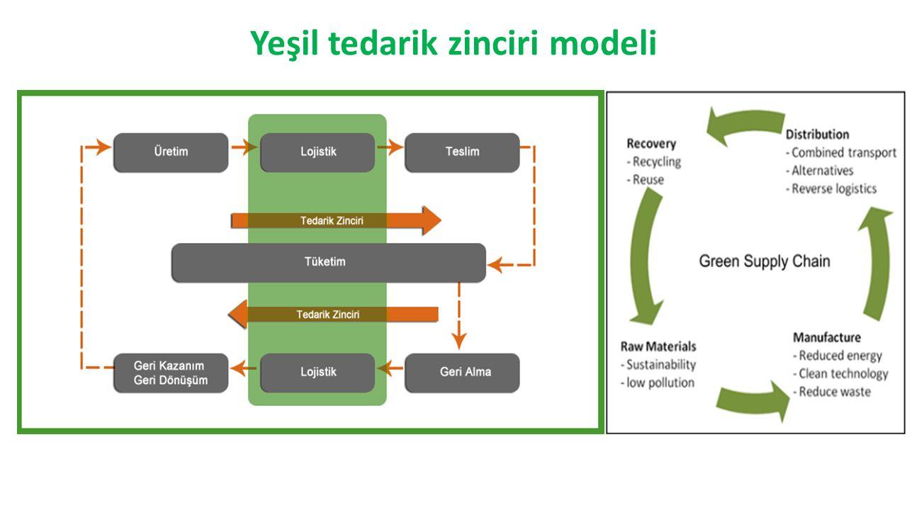 Yeşil tedarik zinciri modeli