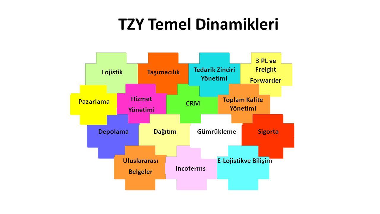 TZY Temel Dinamikleri Taşımacılık Lojistik Hizmet Yönetimi DepolamaDağıtım Uluslararası Belgeler Incoterms Tedarik Zinciri Yönetimi Toplam Kalite Yöne