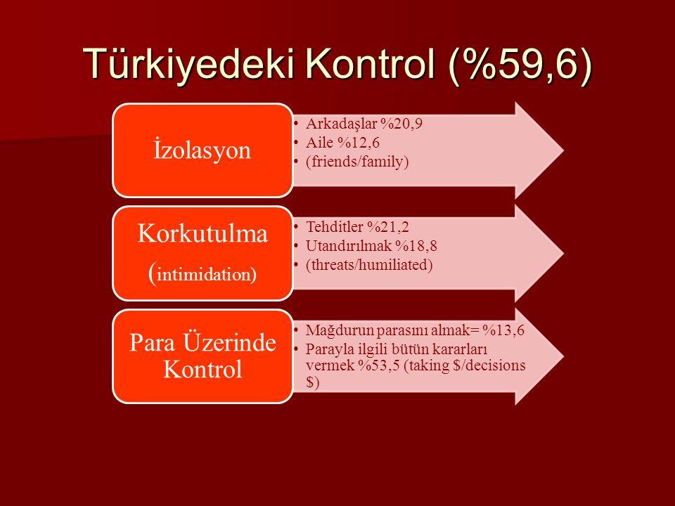 Arkadaşlar %20,9 Aile %12,6 (friends/family) İzolasyon Tehditler %21,2 Utandırılmak %18,8 (threats/humiliated) Korkutulma ( intimidation) Mağdurun parasını almak= %13,6 Parayla ilgili bütün kararları vermek %53,5 (taking $/decisions $) Para Üzerinde Kontrol Türkiyedeki Kontrol (%59,6)