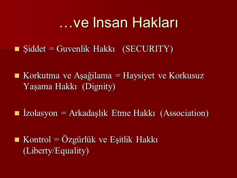 …ve Insan Hakları Şiddet = Guvenlik Hakkı (SECURITY) Şiddet = Guvenlik Hakkı (SECURITY) Korkutma ve Aşağilama = Haysiyet ve Korkusuz Yaşama Hakkı (Dignity) Korkutma ve Aşağilama = Haysiyet ve Korkusuz Yaşama Hakkı (Dignity) İzolasyon = Arkadaşlık Etme Hakkı (Association) İzolasyon = Arkadaşlık Etme Hakkı (Association) Kontrol = Özgürlük ve Eşitlik Hakkı (Liberty/Equality) Kontrol = Özgürlük ve Eşitlik Hakkı (Liberty/Equality)