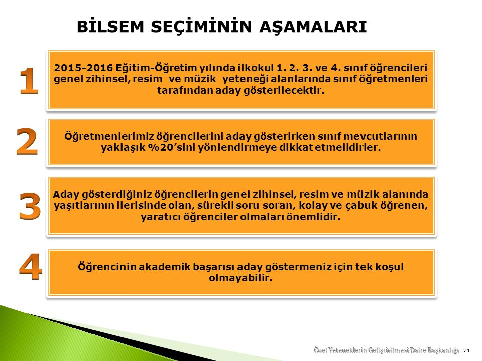 21 BİLSEM SEÇİMİNİN AŞAMALARI 2015-2016 Eğitim-Öğretim yılında ilkokul 1.