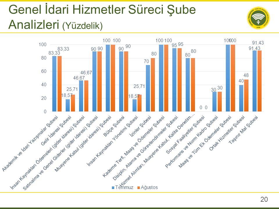 20 Genel İdari Hizmetler Süreci Şube Analizleri (Yüzdelik)