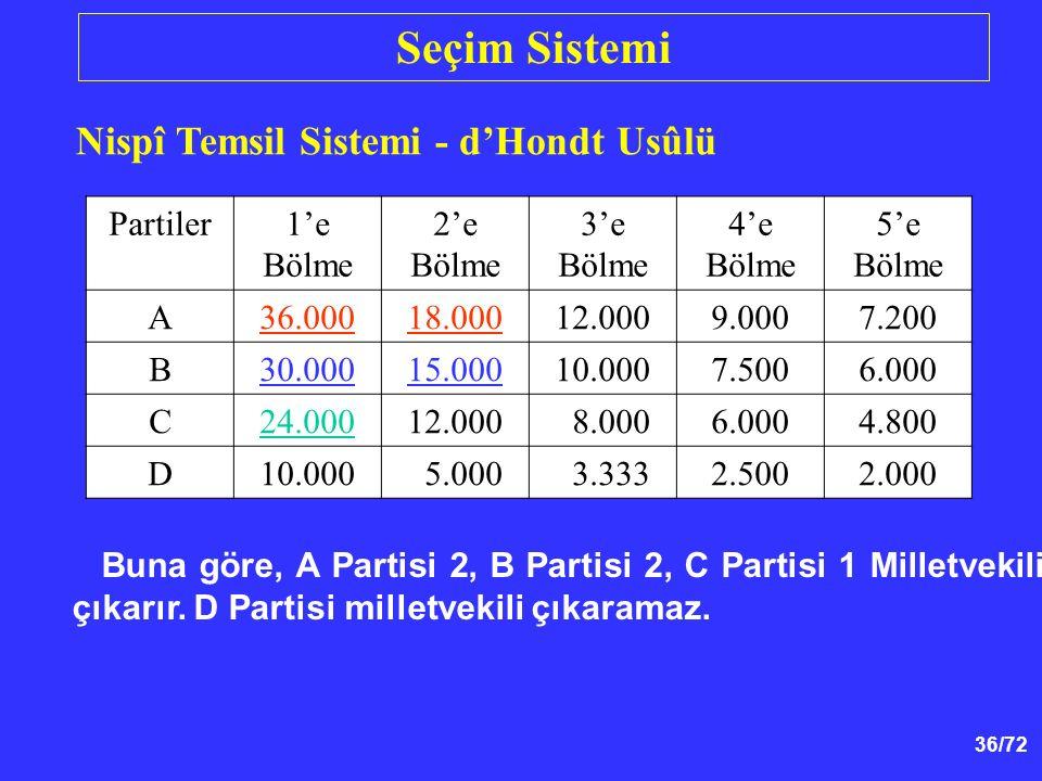 36/72 Nispî Temsil Sistemi - d'Hondt Usûlü Partiler1'e Bölme 2'e Bölme 3'e Bölme 4'e Bölme 5'e Bölme A36.00018.00012.0009.0007.200 B30.00015.00010.000