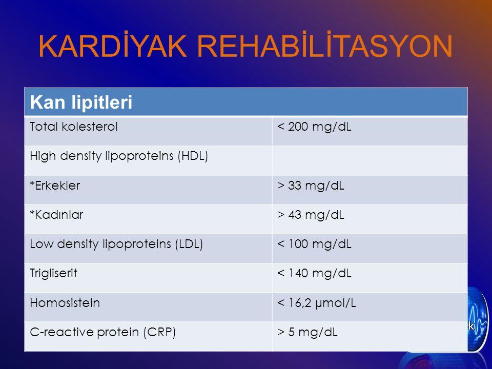 KARDİYAK REHABİLİTASYON Kan lipitleri Total kolesterol< 200 mg/dL High density lipoproteins (HDL) *Erkekler> 33 mg/dL *Kadınlar> 43 mg/dL Low density