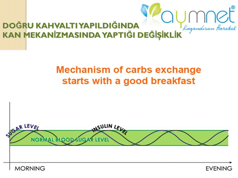 Uzun vadede sonuçlar DİYABET YÜKSEK TANSİYON KOLESTEROL 1 günlük kötü beslenme = problem değil. 30 sene Kötü beslenme???