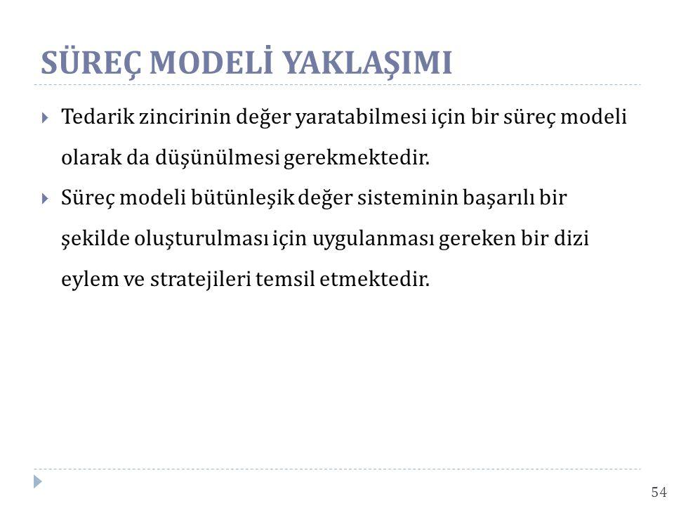 SÜREÇ MODELİ YAKLAŞIMI 54  Tedarik zincirinin değer yaratabilmesi için bir süreç modeli olarak da düşünülmesi gerekmektedir.  Süreç modeli bütünleşi