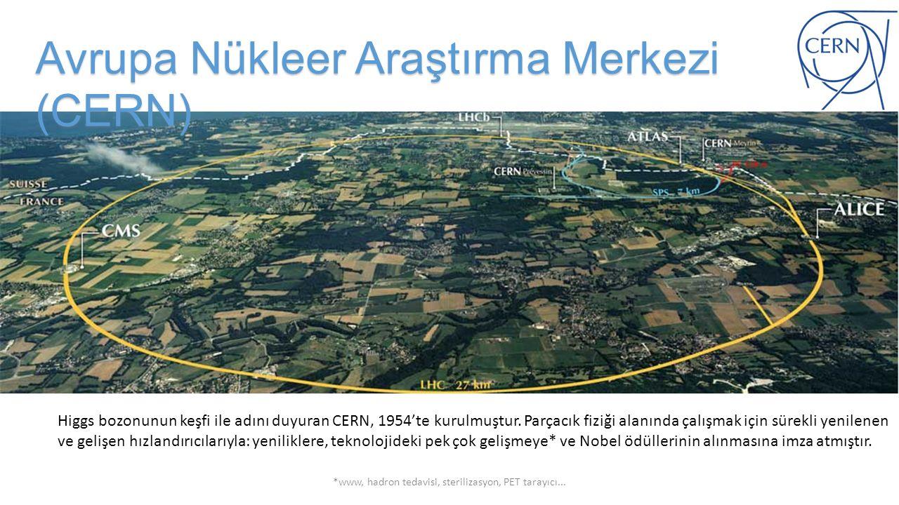 Higgs bozonunun keşfi ile adını duyuran CERN, 1954'te kurulmuştur. Parçacık fiziği alanında çalışmak için sürekli yenilenen ve gelişen hızlandırıcılar