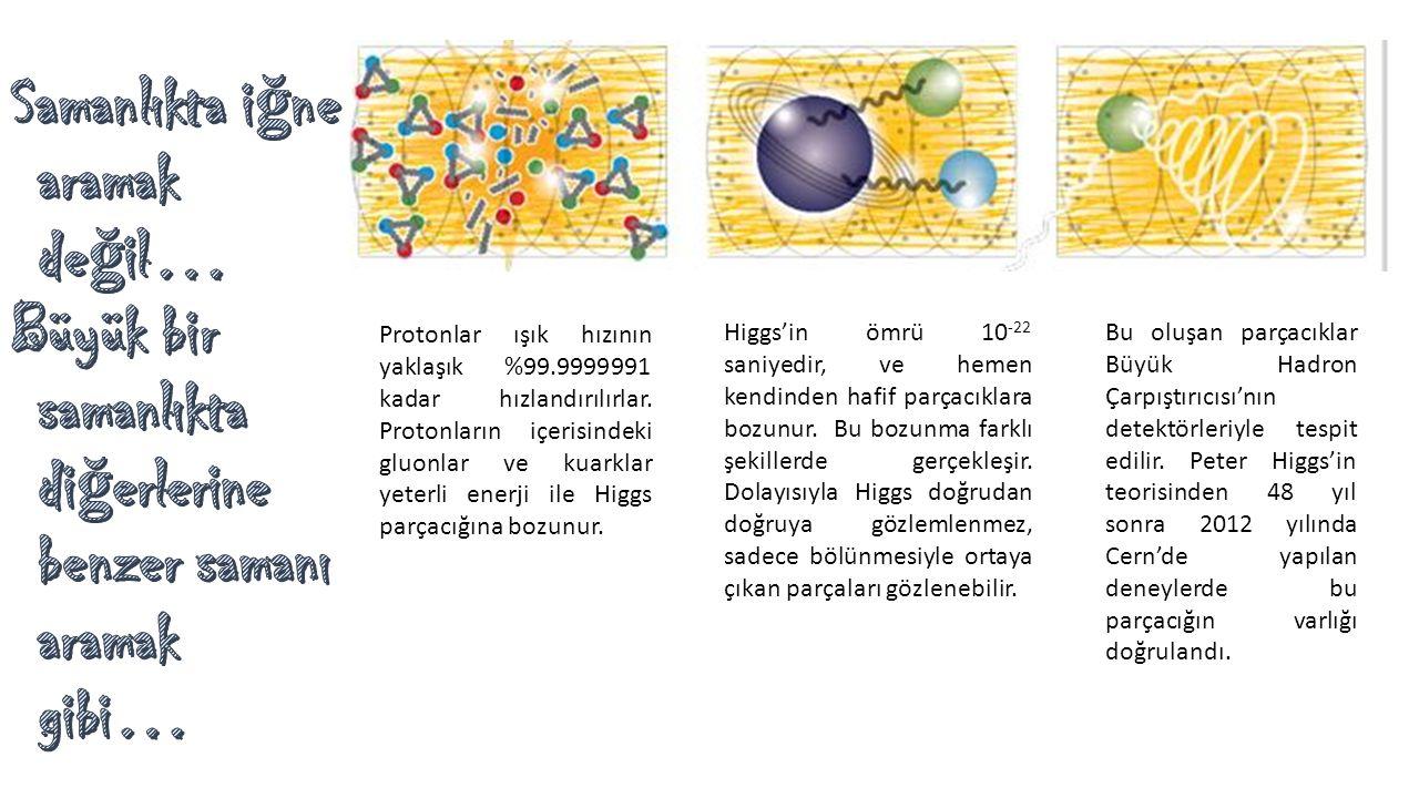 Protonlar ışık hızının yaklaşık %99.9999991 kadar hızlandırılırlar. Protonların içerisindeki gluonlar ve kuarklar yeterli enerji ile Higgs parçacığına
