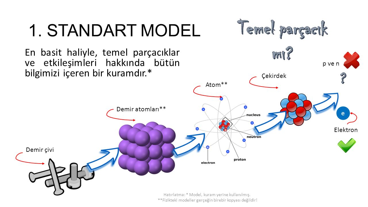 1. STANDART MODEL En basit haliyle, temel parçacıklar ve etkileşimleri hakkında bütün bilgimizi içeren bir kuramdır.* Demir atomları** Demir çivi Atom
