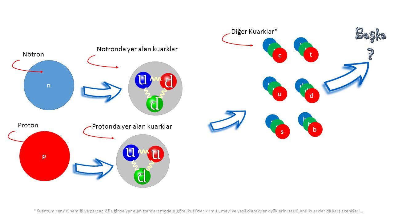 p Proton u d s c t b Protonda yer alan kuarklar Diğer Kuarklar* c c t t b b u u d d s s *Kuantum renk dinamiği ve parçacık fiziğinde yer alan standart