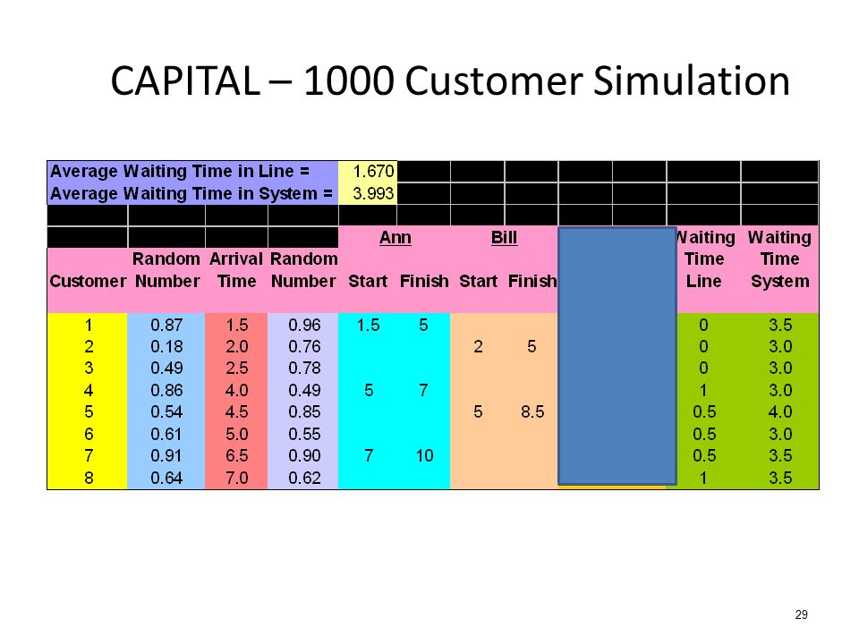 29 CAPITAL – 1000 Customer Simulation