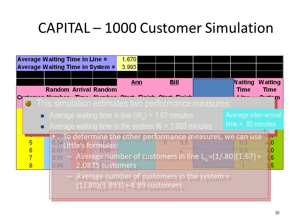 30 CAPITAL – 1000 Customer Simulation This simulation estimates two performance measures: Average waiting time in line (W q ) = 1.67 minutes Average w