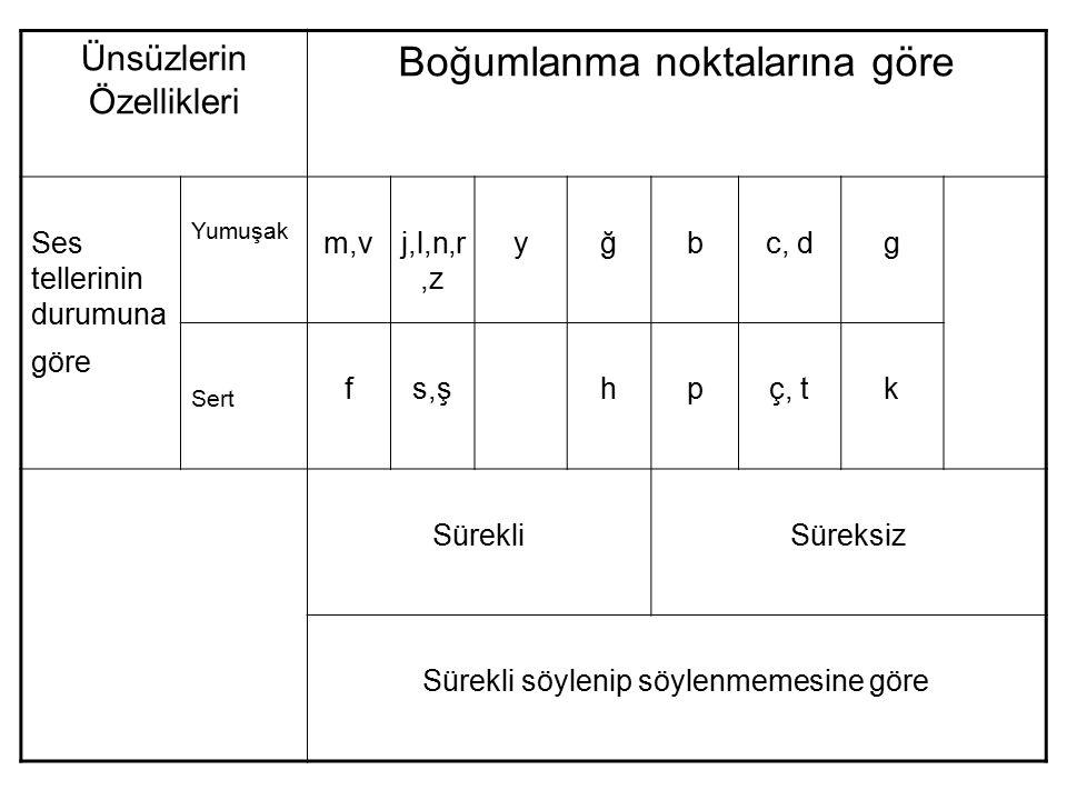 Ünsüzlerin Özellikleri Boğumlanma noktalarına göre Ses tellerinin durumuna göre Yumuşak m,vj,l,n,r,z yğbc, dg Sert fs,şhpç, tk SürekliSüreksiz Sürekli söylenip söylenmemesine göre