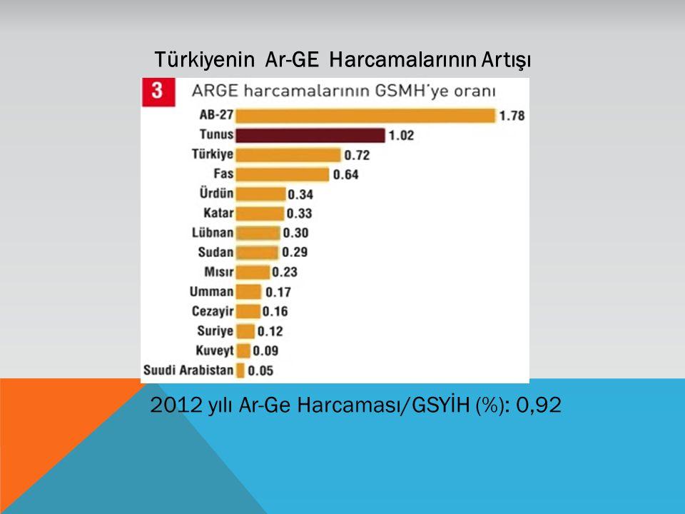 Türkiyenin Ar-GE Harcamalarının Artışı 2012 yılı Ar-Ge Harcaması/GSYİH (%): 0,92