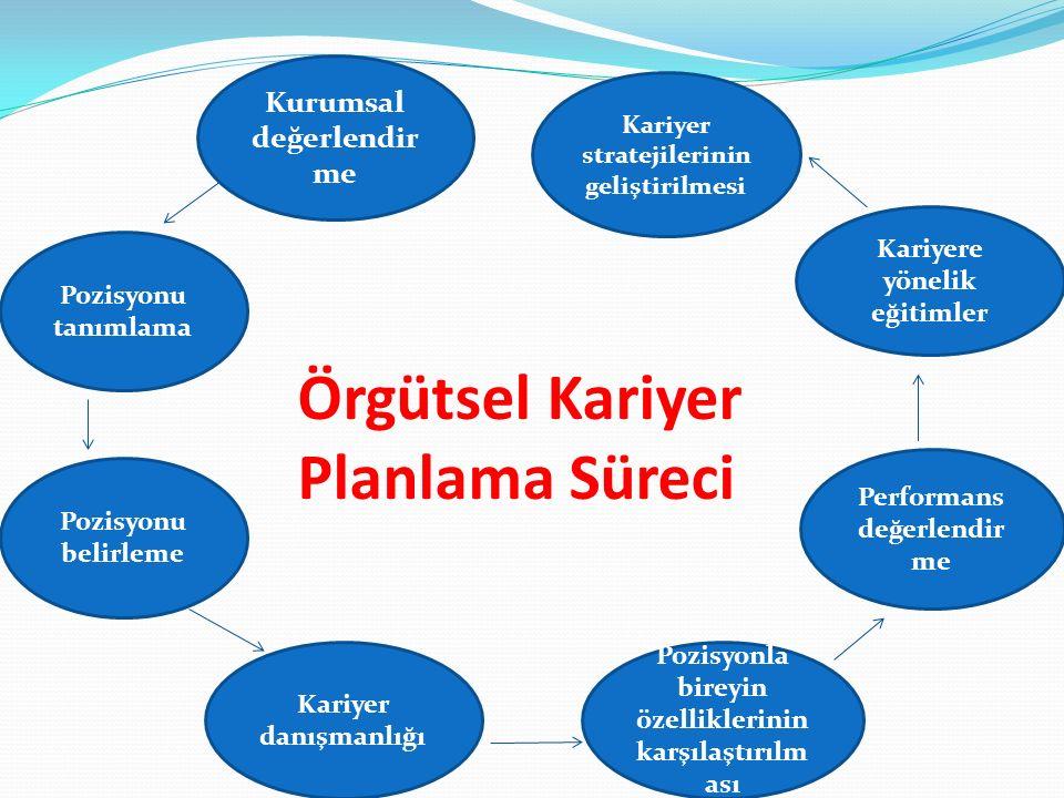 Örgütsel Kariyer Planlama Süreci Pozisyonu belirleme Pozisyonu tanımlama Kariyer stratejilerinin geliştirilmesi Pozisyonla bireyin özelliklerinin karş