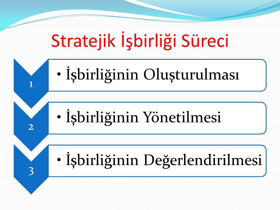 Stratejik İşbirliği Süreci 1 İşbirliğinin Oluşturulması 2 İşbirliğinin Yönetilmesi 3 İş bi rl iğ i n in D e ğ er le n di ri l m e si