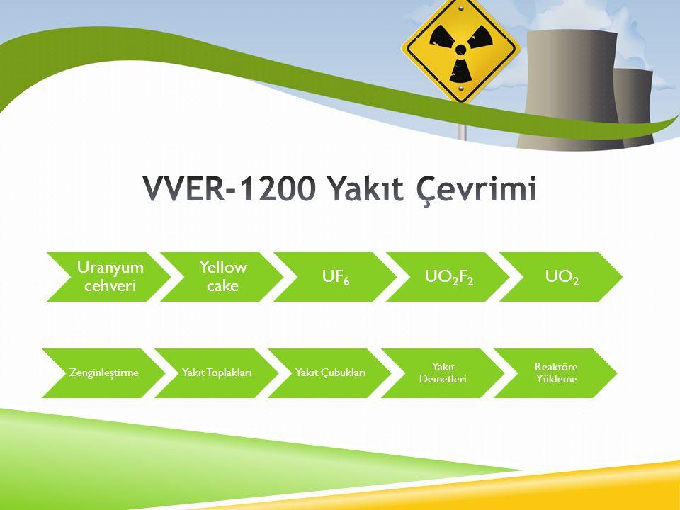 Uranyum cehveri Yellow cake UF6UO2F2UO2 ZenginleştirmeYakıt ToplaklarıYakıt Çubukları Yakıt Demetleri Reaktöre Yükleme