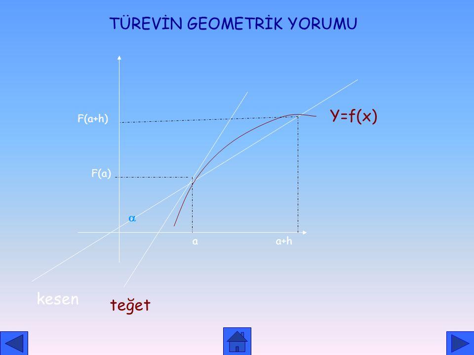 TÜREV ALMA KURALLARI 1) f(x)= c f'(x) = 0 2) f(x) = x n f'(x) = n. x n-1 3) (c. f (x) )' = c. f'(x) 4) 5) 6)