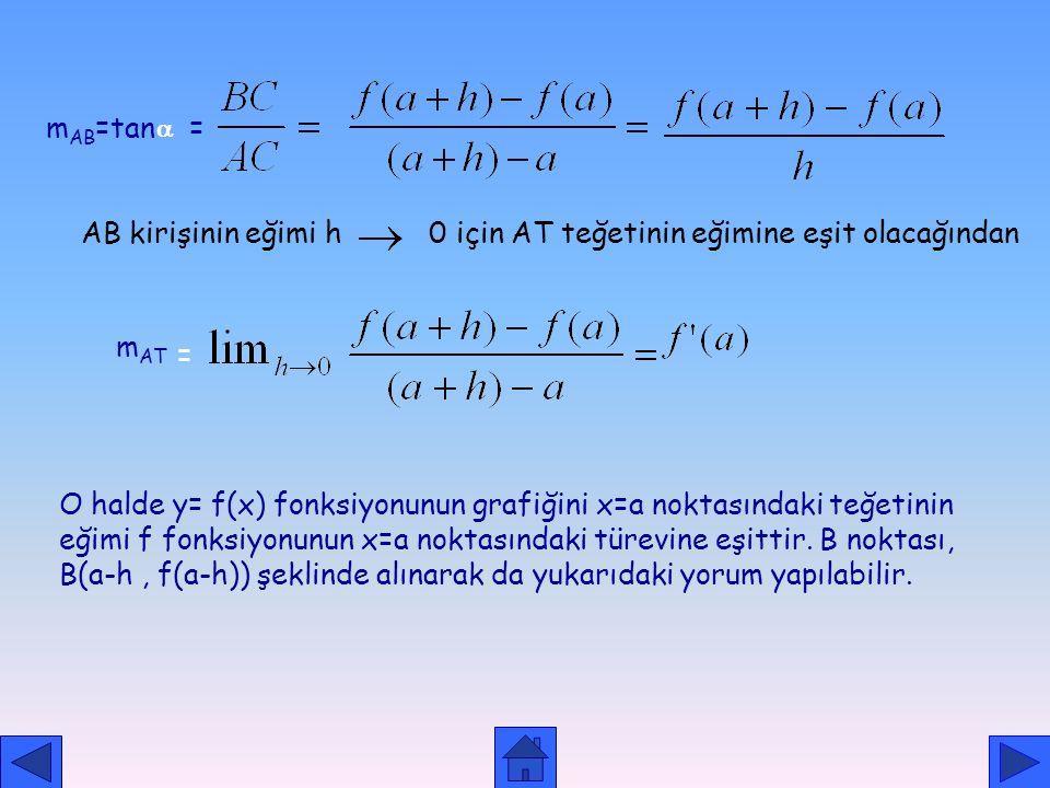 TÜREVİN GEOMETRİK YORUMU teğet kesen Y=f(x)  F(a+h) F(a) a a+h
