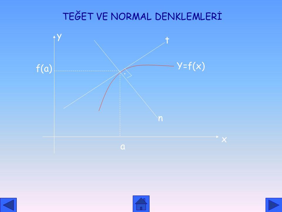 m AB =tan =  AB kirişinin eğimi h 0 için AT teğetinin eğimine eşit olacağından m AT = O halde y= f(x) fonksiyonunun grafiğini x=a noktasındaki teğeti
