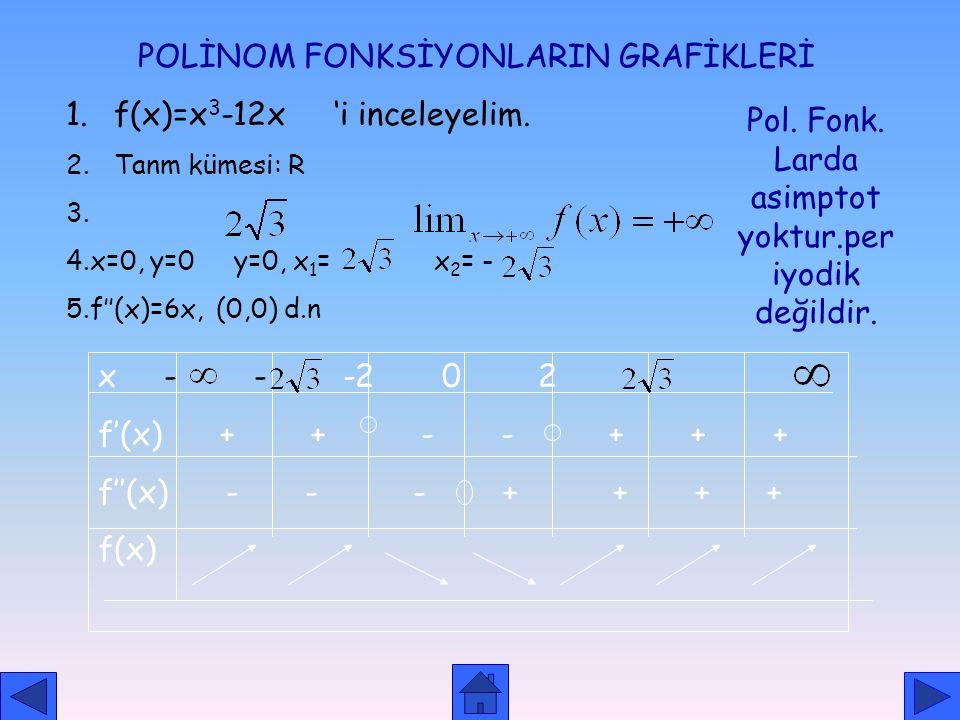 biçiminde rasyonel fonksiyon verilsin. (P(x) ve Q(x) polinom fonksiyonudur.) 1. Payın derecesi paydanın derecesinden 1 fazla ise; y=f(x)=mx+n+ biçimin