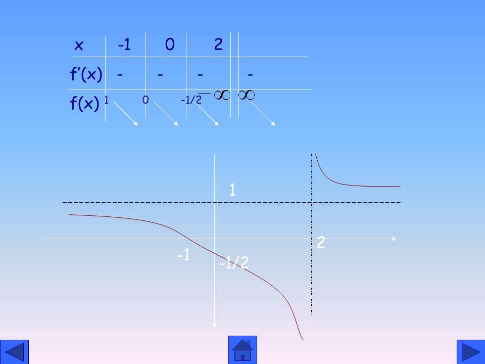 RASYONEL FONKSİYONLARIN GRAFİKLERİ DÜŞEY ASİMTOTLARI VARDIR, YATAY ASİMPTOT OLMAYABİLİR.PERİYODİK DEĞİLDİR. 1.f(x)= 2. T. K. =R- (-2) 3.pay için. (D.