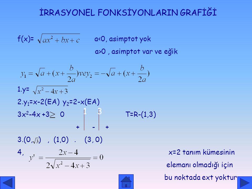 x -1 0 2 f'(x) - - - - f(x) 1 0 -1/2 -1/2 2 1