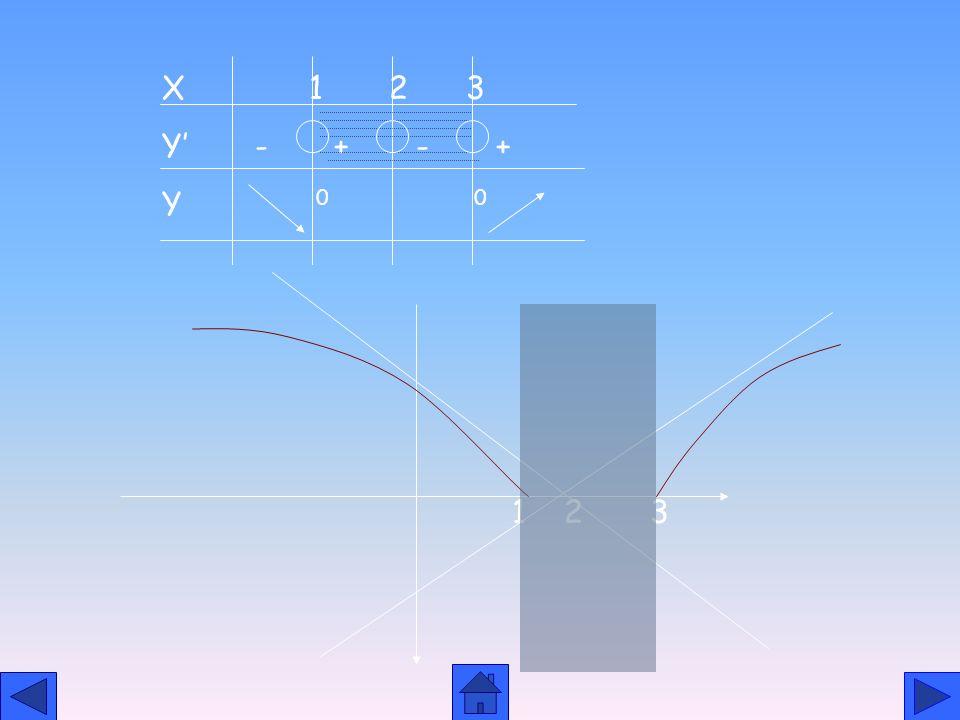 İRRASYONEL FONKSİYONLARIN GRAFİĞİ f(x)= a<0, asimptot yok a>0, asimptot var ve eğik 1.y= 2.y 1 =x-2(EA) y 2 =2-x(EA) 3x 2 -4x +3 0 T=R-(1,3) + - + 3.(