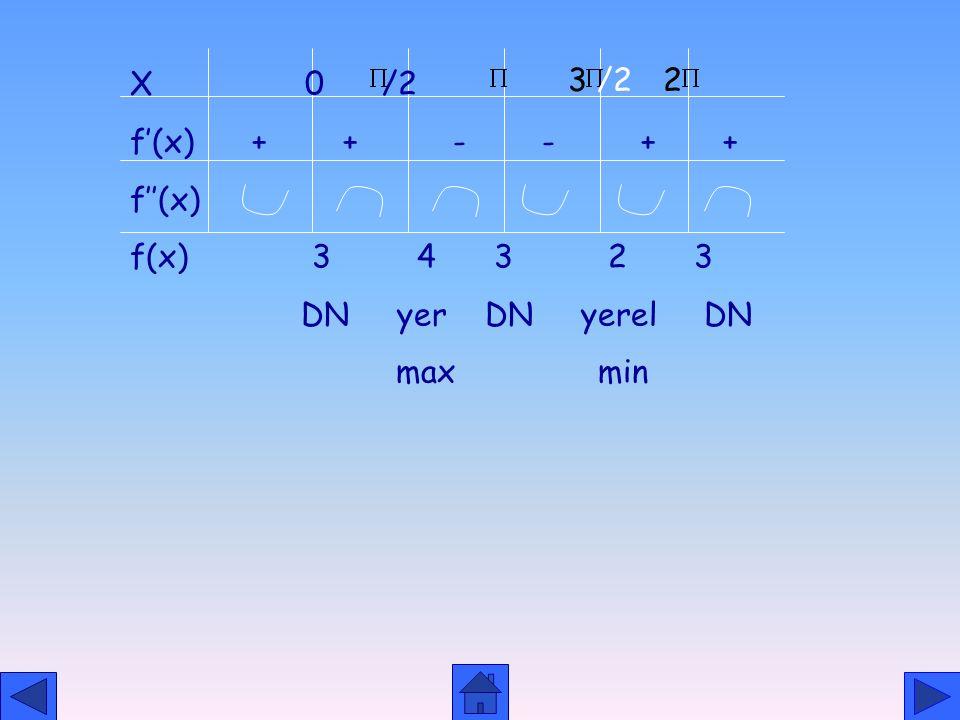 TRİGONOMETRİK FONKSİYONLARIN GRAFİĞİ 1.y=sinx+3 2.T. R. = R 3.periyodu(T)=2 olduğu için fonksiyonu (0, )aralığıda inceleyelim. 4. Asimptot yok. 5.f'(x