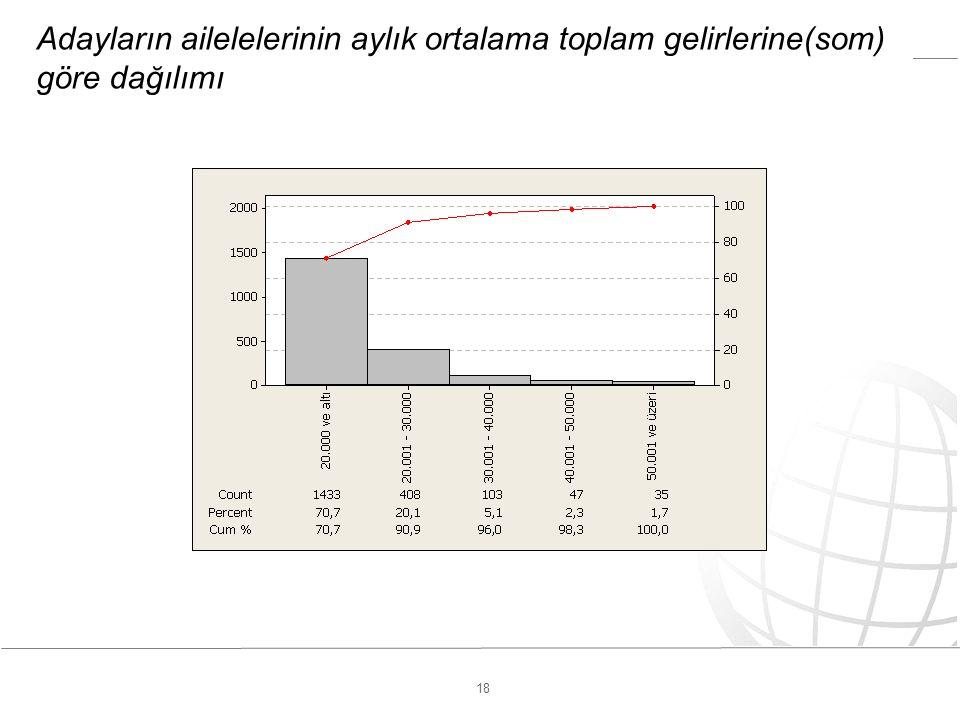 18 Adayların ailelelerinin aylık ortalama toplam gelirlerine(som) göre dağılımı