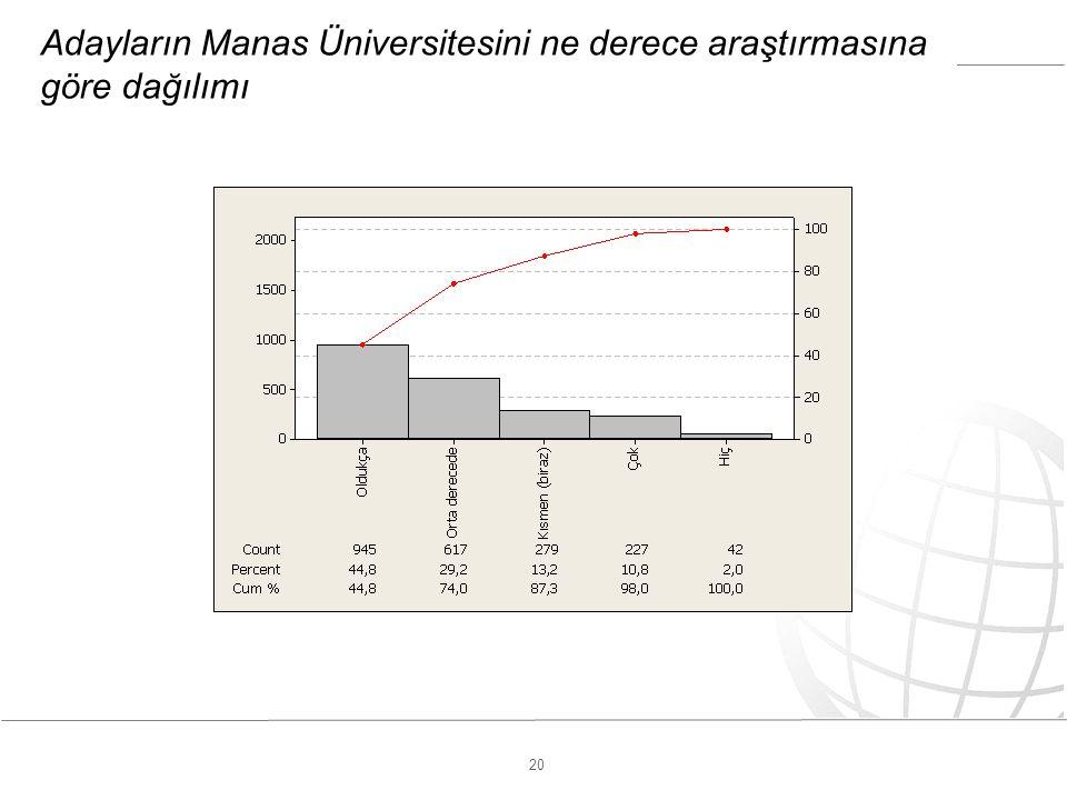 20 Adayların Manas Üniversitesini ne derece araştırmasına göre dağılımı